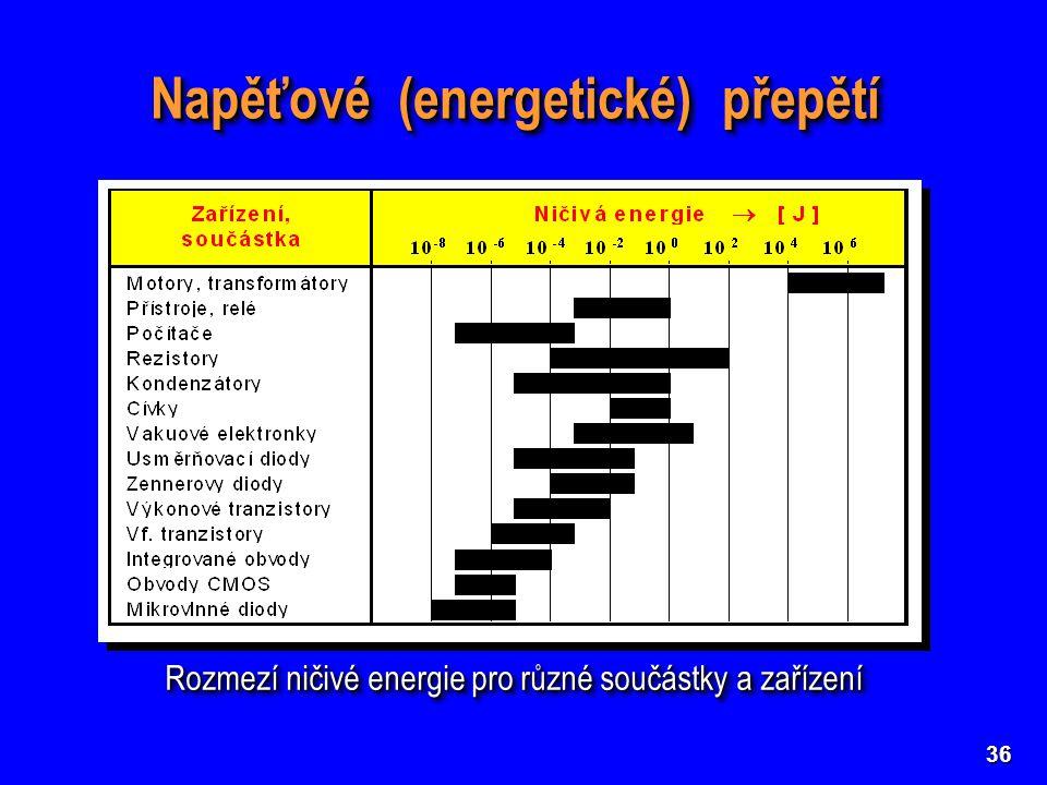 Napěťové (energetické) přepětí