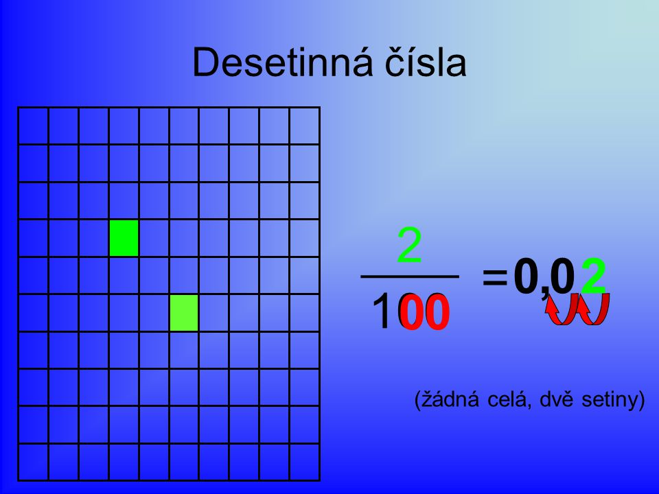 Desetinná čísla 2 = 100 , 2 (žádná celá, dvě setiny)