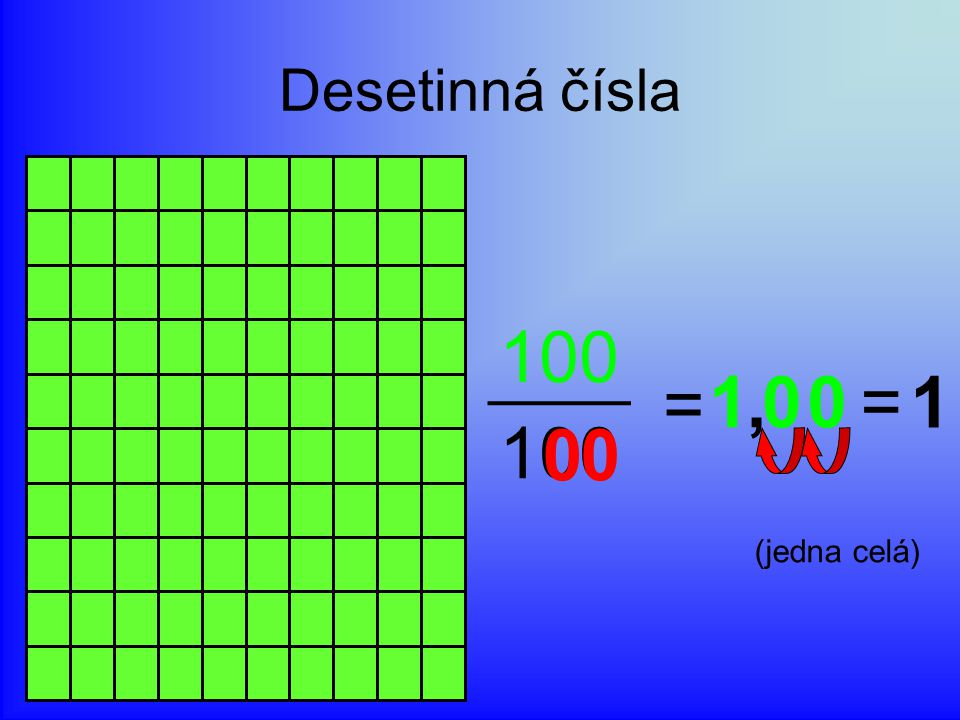 Desetinná čísla 100 = 1 , = 1 (jedna celá)