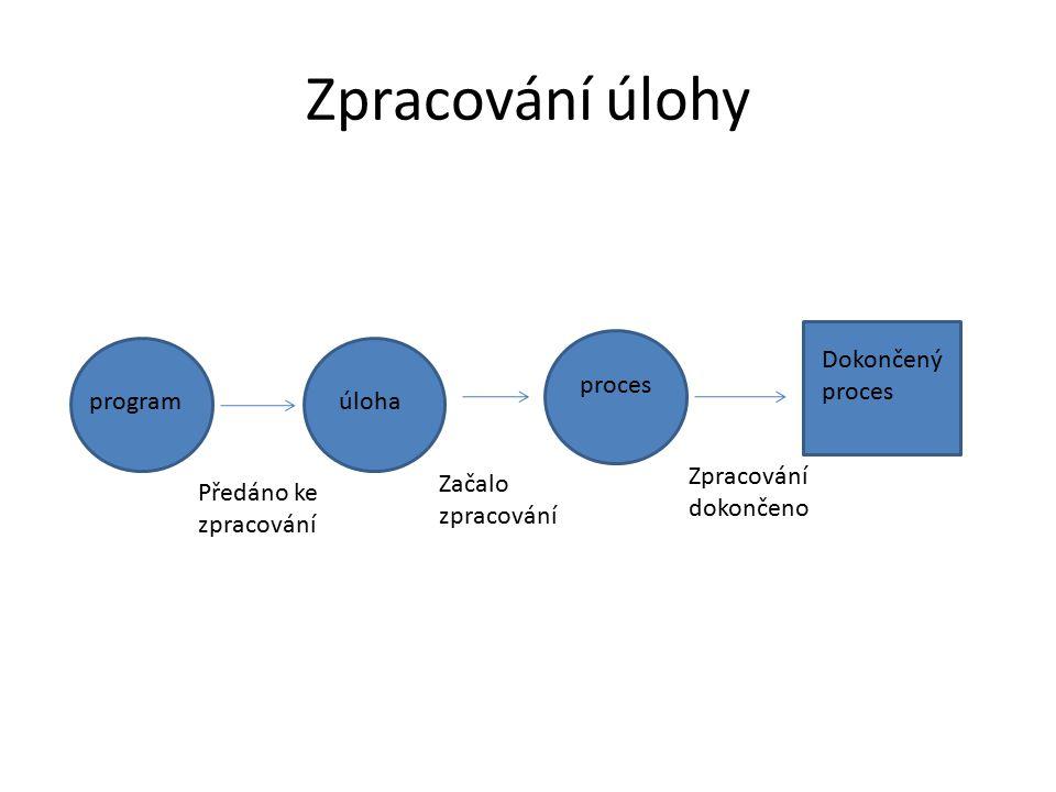 Zpracování úlohy Dokončený proces proces program úloha