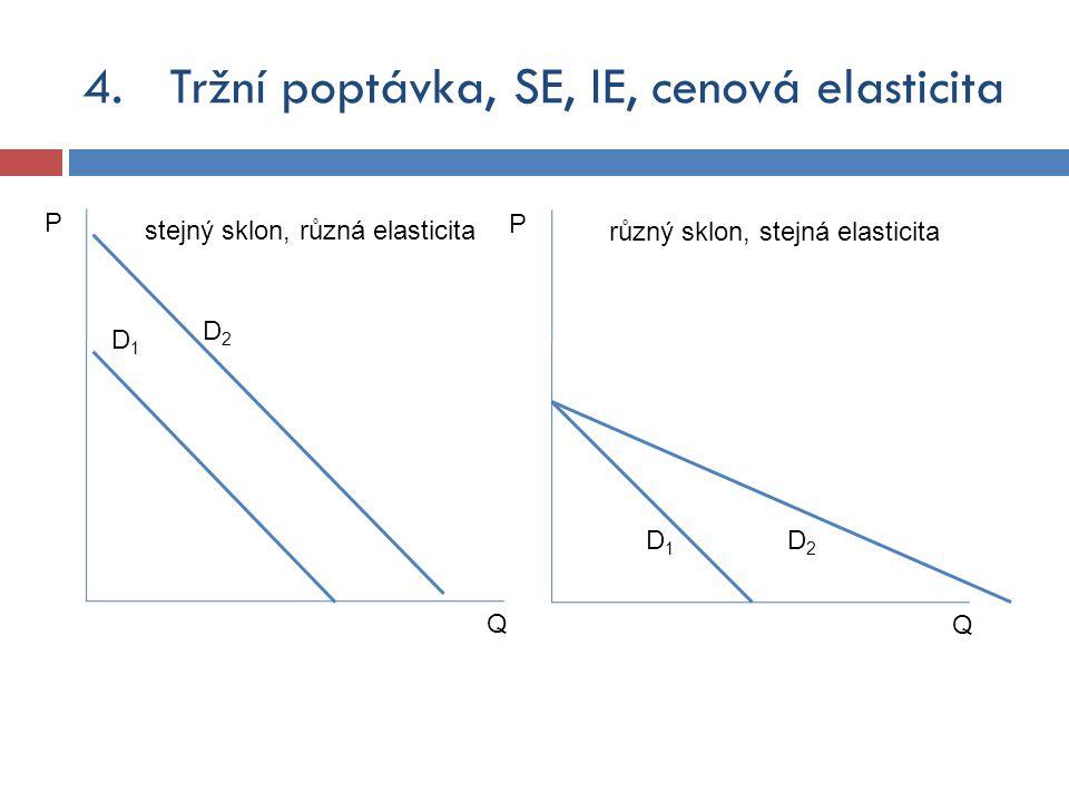 Tržní poptávka, SE, IE, cenová elasticita