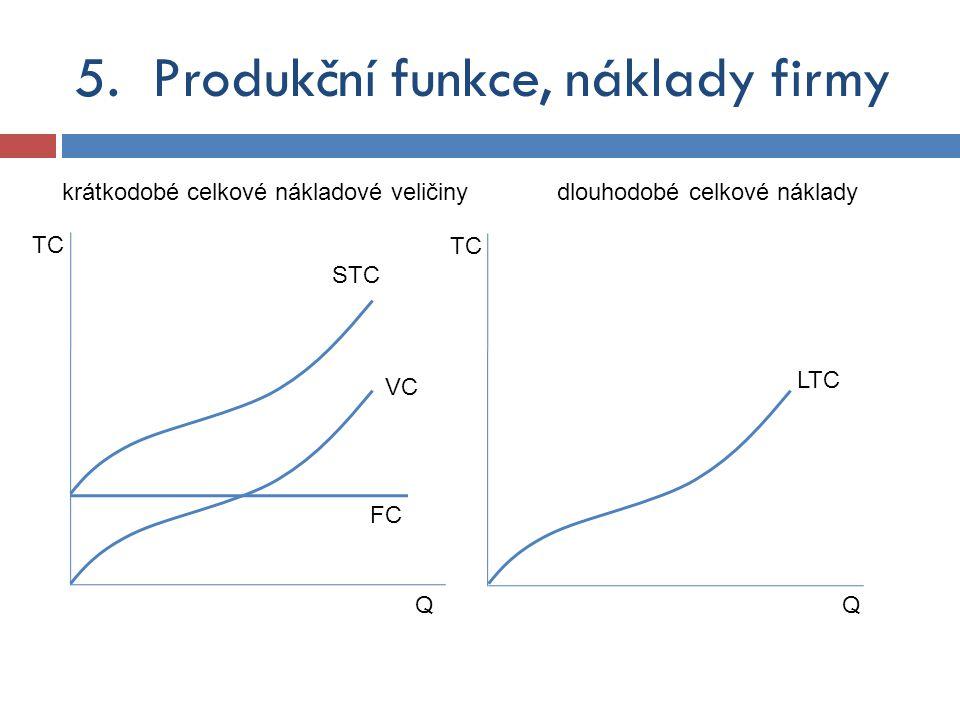 Produkční funkce, náklady firmy