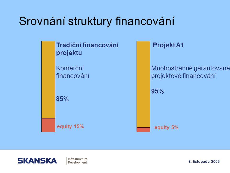 Srovnání struktury financování