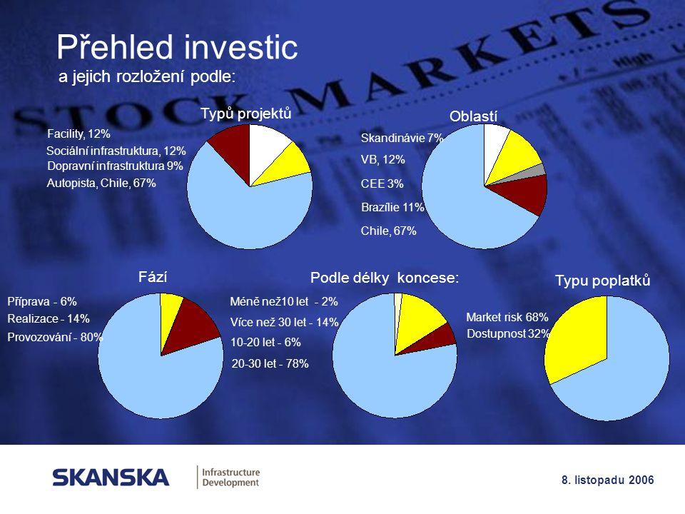Přehled investic a jejich rozložení podle: Typů projektů Oblastí Fází