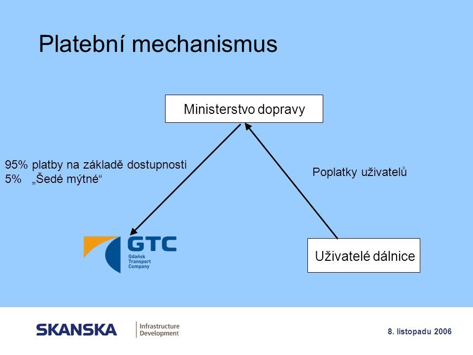 Platební mechanismus Ministerstvo dopravy Uživatelé dálnice