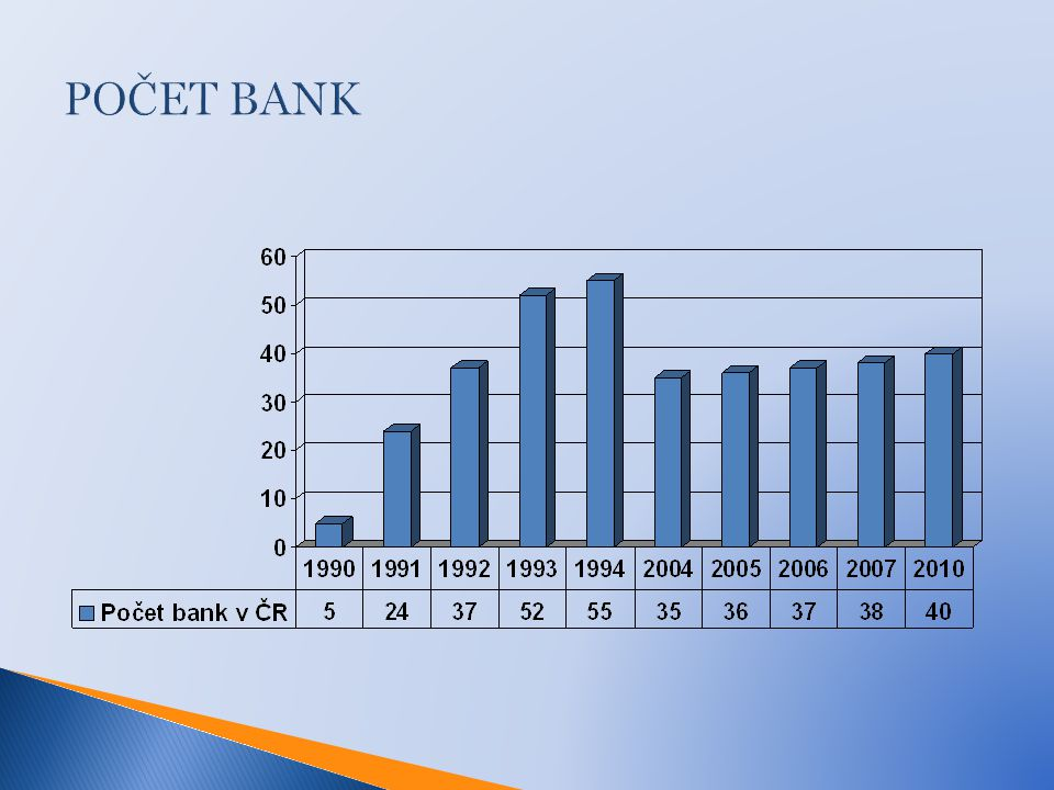 POČET BANK