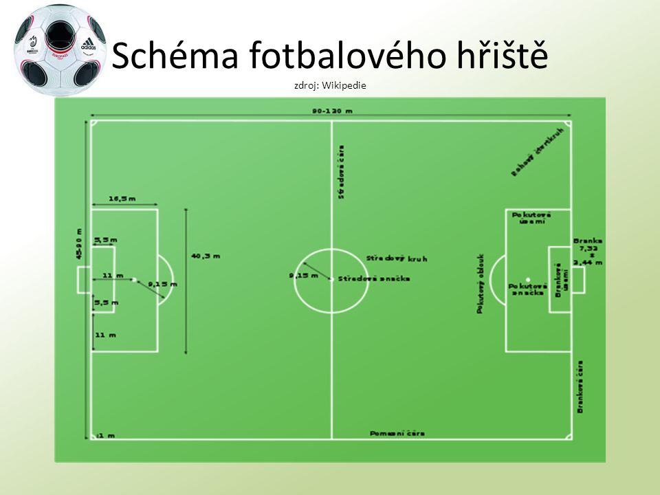 Schéma fotbalového hřiště zdroj: Wikipedie