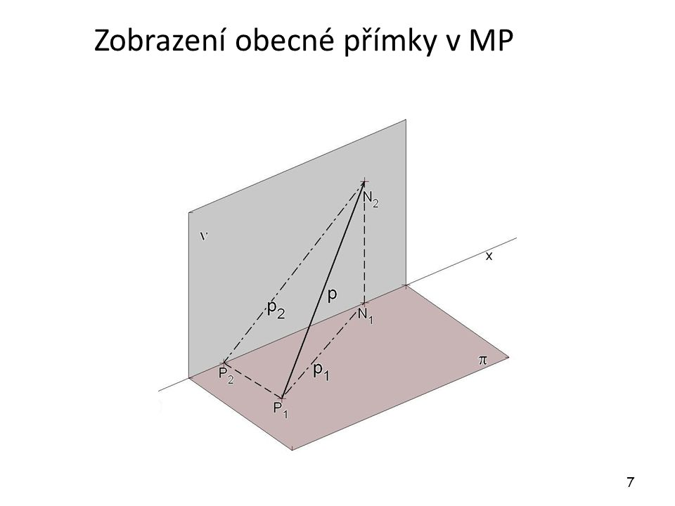Zobrazení obecné přímky v MP
