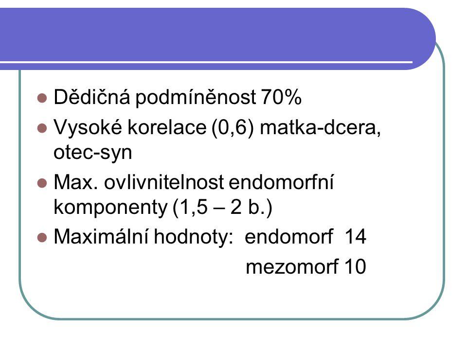 Dědičná podmíněnost 70% Vysoké korelace (0,6) matka-dcera, otec-syn. Max. ovlivnitelnost endomorfní komponenty (1,5 – 2 b.)