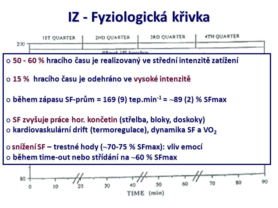 IZ - Fyziologická křivka