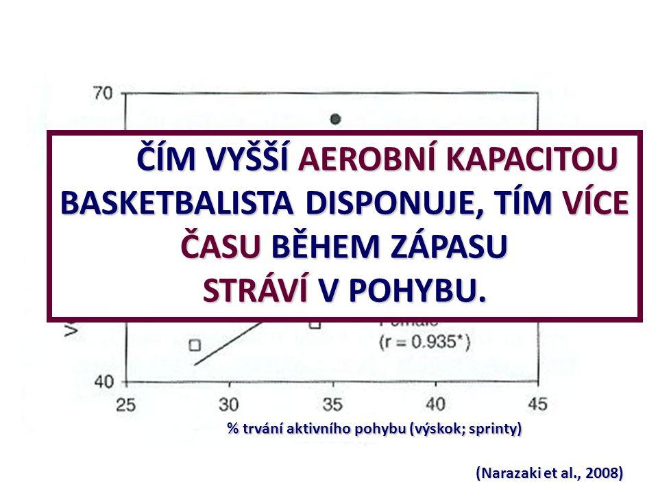 % trvání aktivního pohybu (výskok; sprinty)