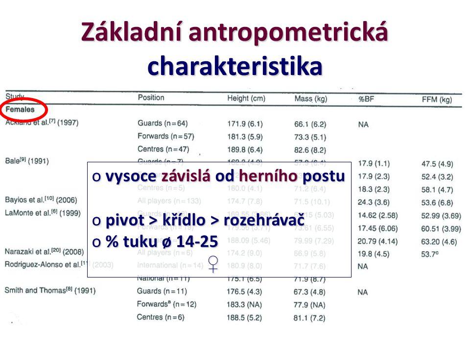 Základní antropometrická charakteristika