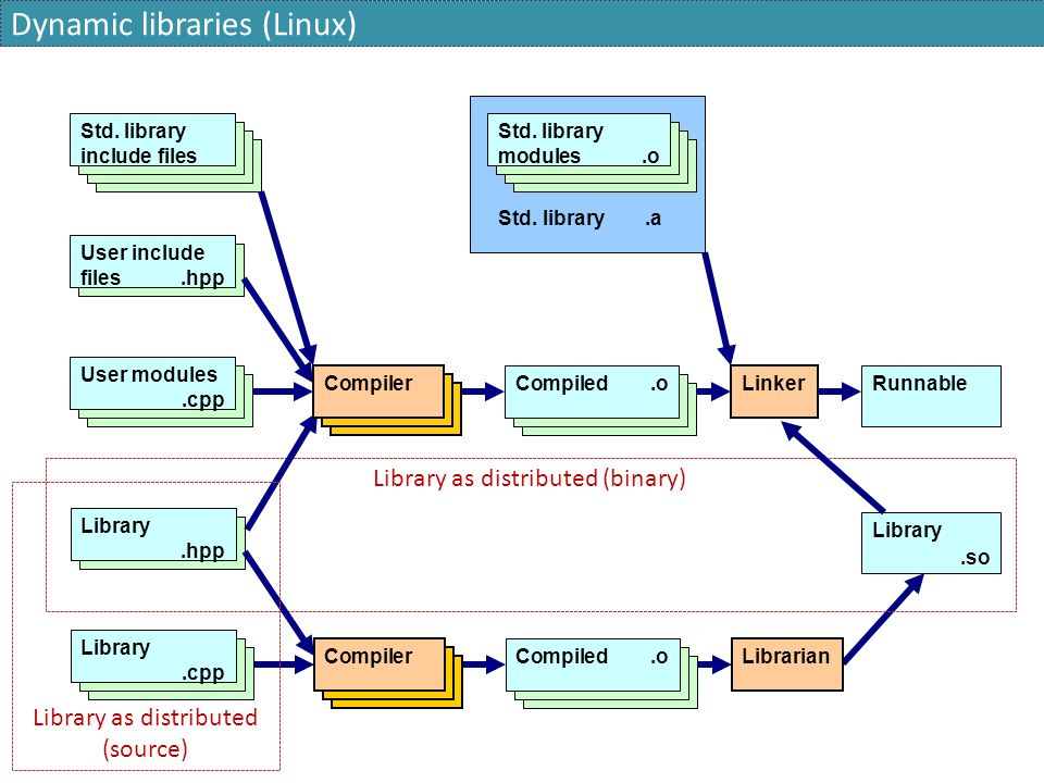 Dynamic libraries (Linux)
