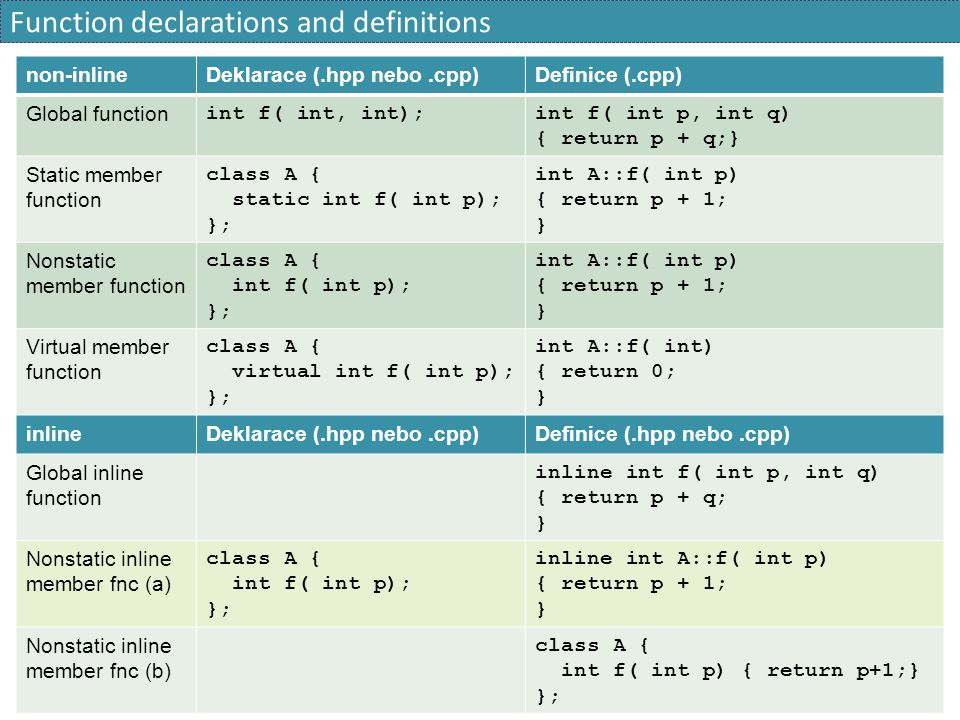 Function declarations and definitions