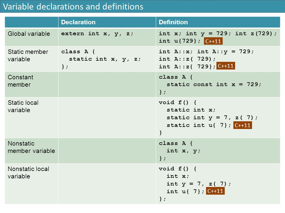 Variable declarations and definitions
