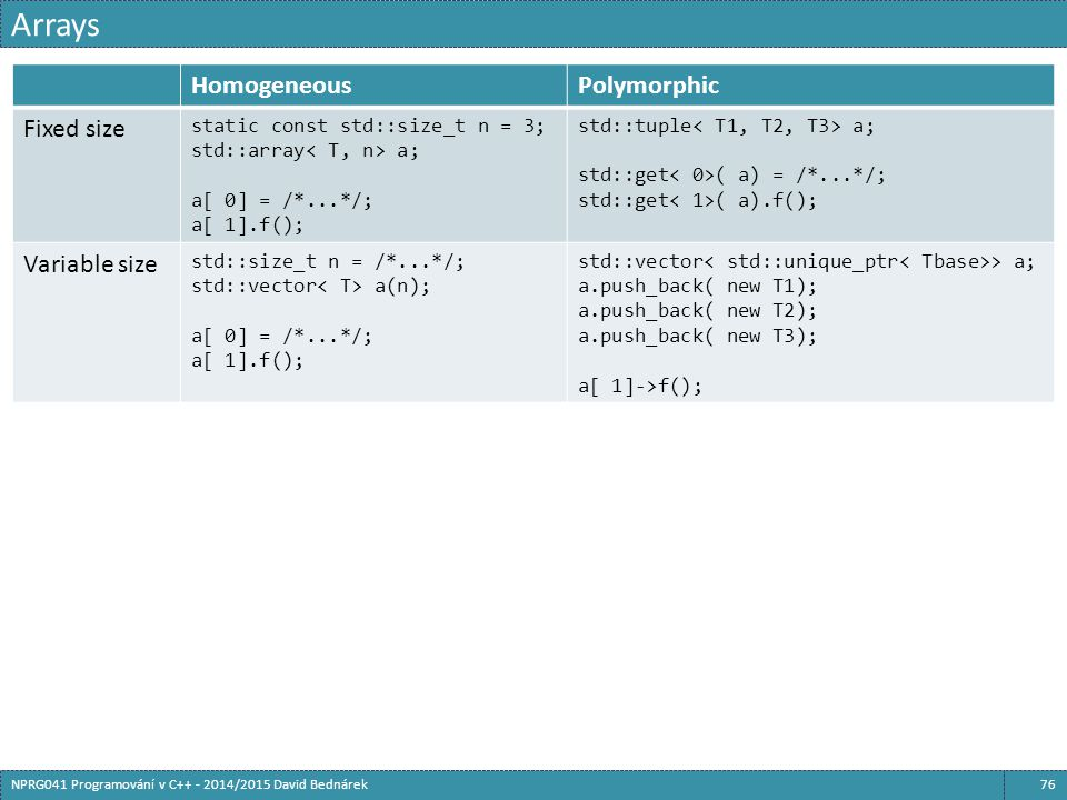 Arrays Homogeneous Polymorphic Fixed size Variable size