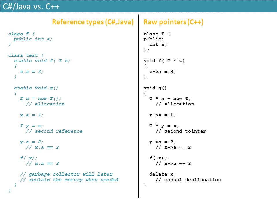 C#/Java vs. C++ Reference types (C#,Java) Raw pointers (C++)