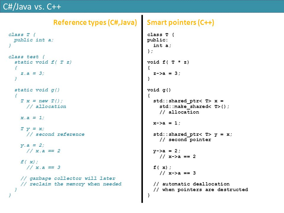 C#/Java vs. C++ Reference types (C#,Java) Smart pointers (C++)