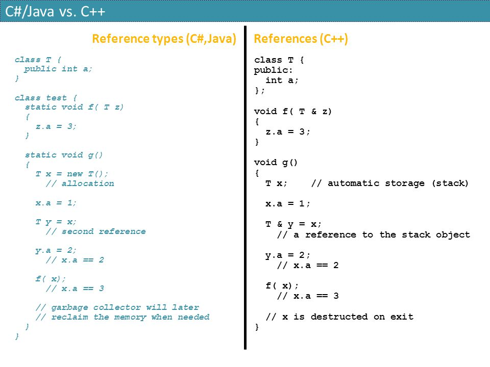 C#/Java vs. C++ Reference types (C#,Java) References (C++)