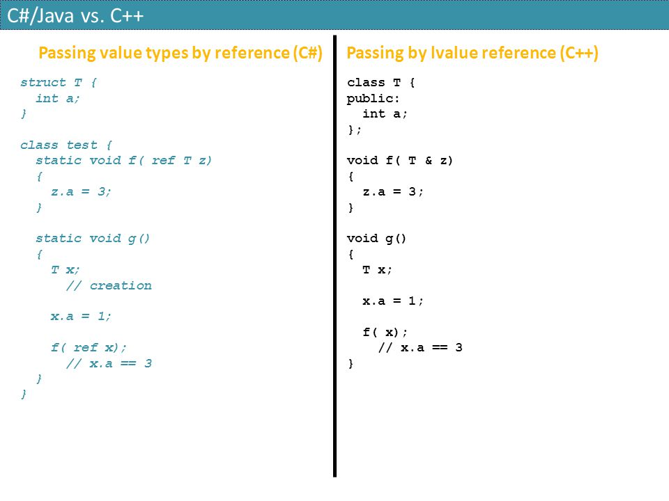 C#/Java vs. C++ Passing value types by reference (C#)