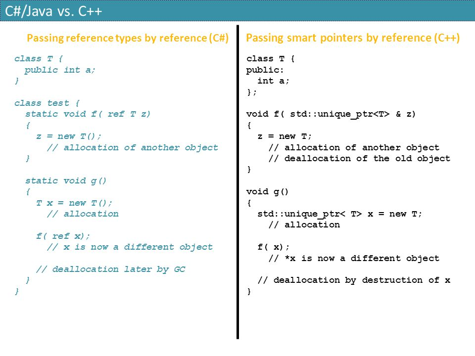 C#/Java vs. C++ Passing smart pointers by reference (C++)