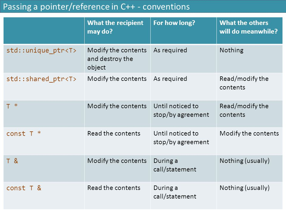 Passing a pointer/reference in C++ - conventions