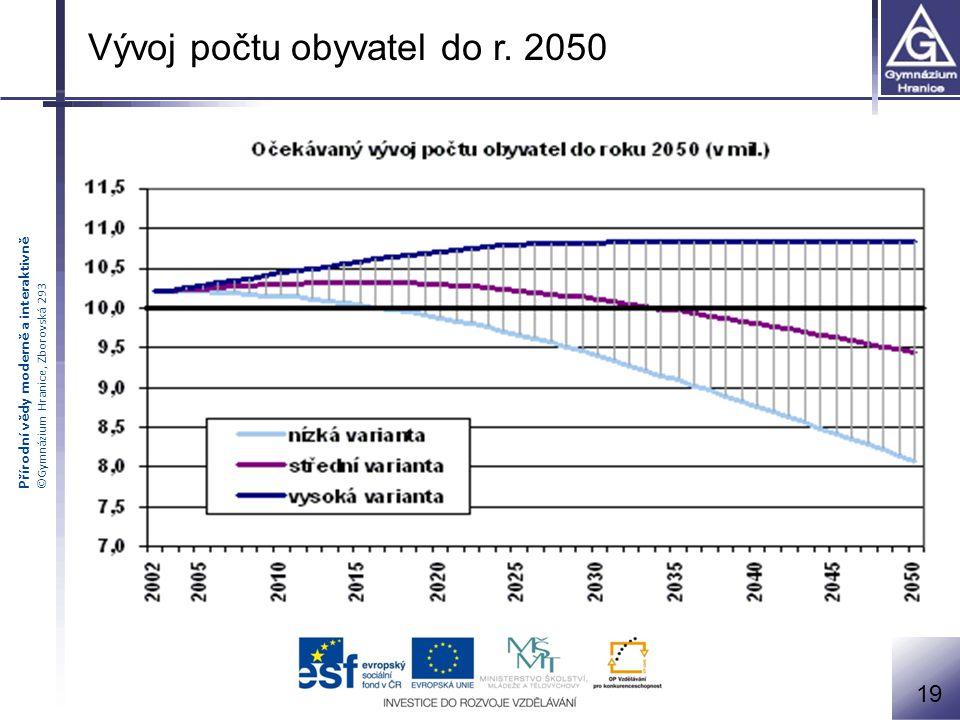 Vývoj počtu obyvatel do r. 2050
