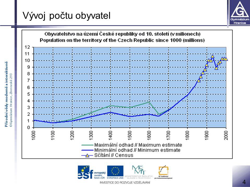 Vývoj počtu obyvatel 4