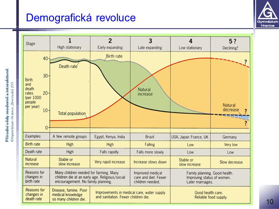 Demografická revoluce