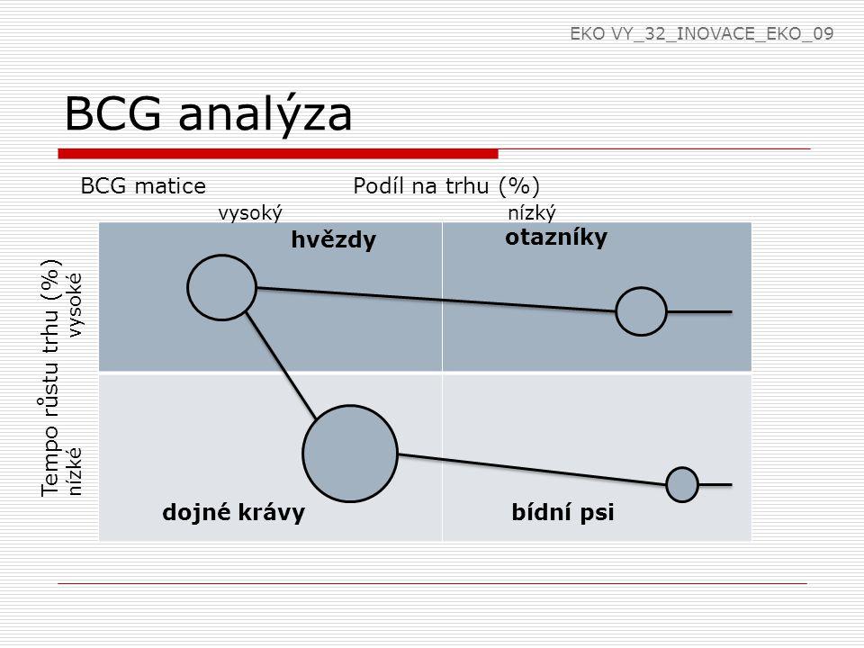 BCG analýza hvězdy BCG matice Podíl na trhu (%) vysoký nízký otazníky