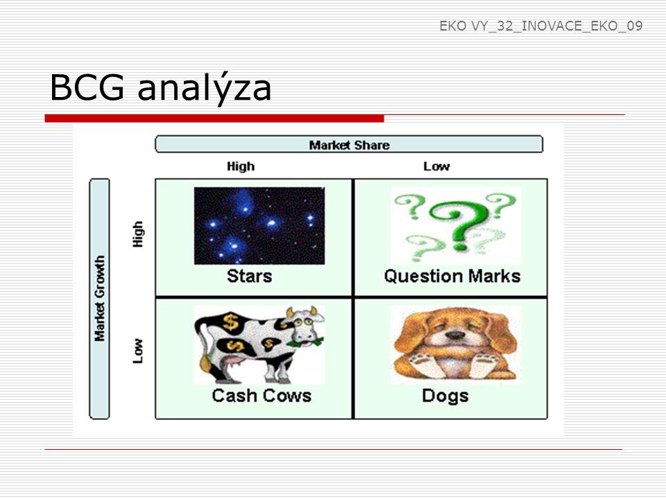 EKO VY_32_INOVACE_EKO_09 BCG analýza