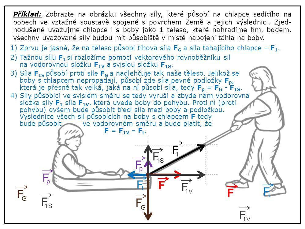Příklad: Zobrazte na obrázku všechny síly, které působí na chlapce sedícího na bobech ve vztažné soustavě spojené s povrchem Země a jejich výslednici. Zjed- nodušeně uvažujme chlapce i s boby jako 1 těleso, které nahradíme hm. bodem, všechny uvažované síly budou mít působiště v místě napojení táhla na boby.