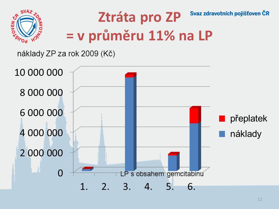 Ztráta pro ZP = v průměru 11% na LP