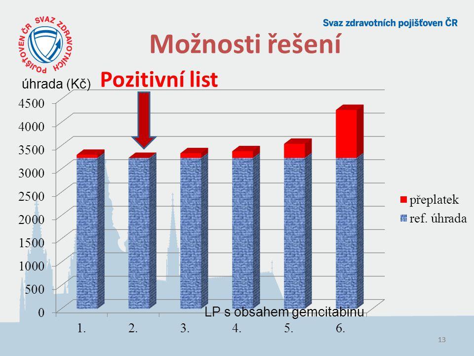 Možnosti řešení Pozitivní list úhrada (Kč) LP s obsahem gemcitabinu 13