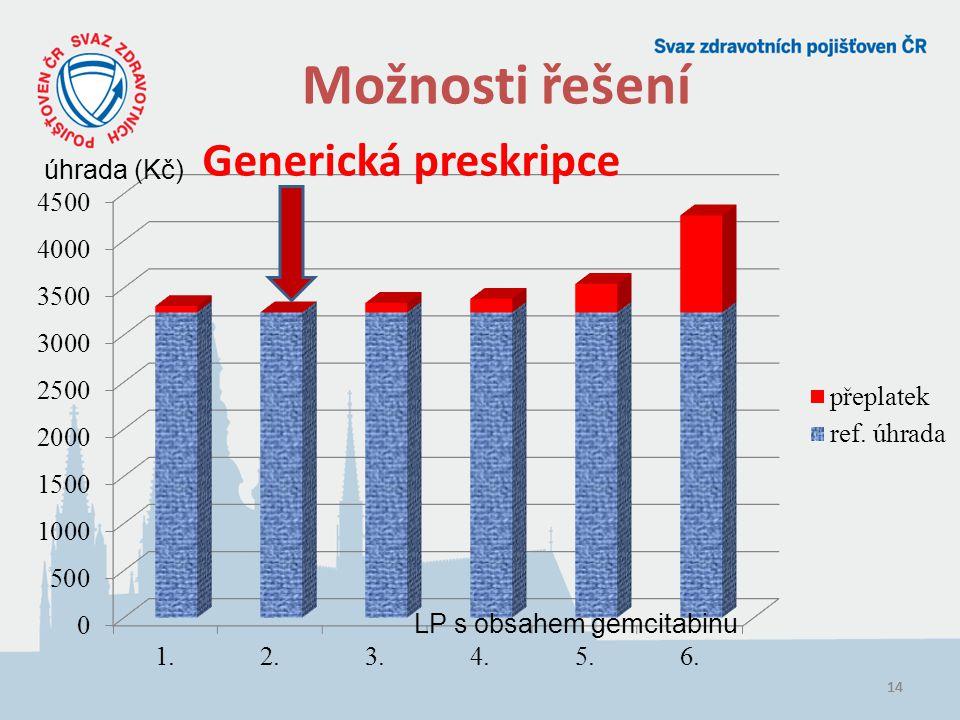 Možnosti řešení Generická preskripce úhrada (Kč)