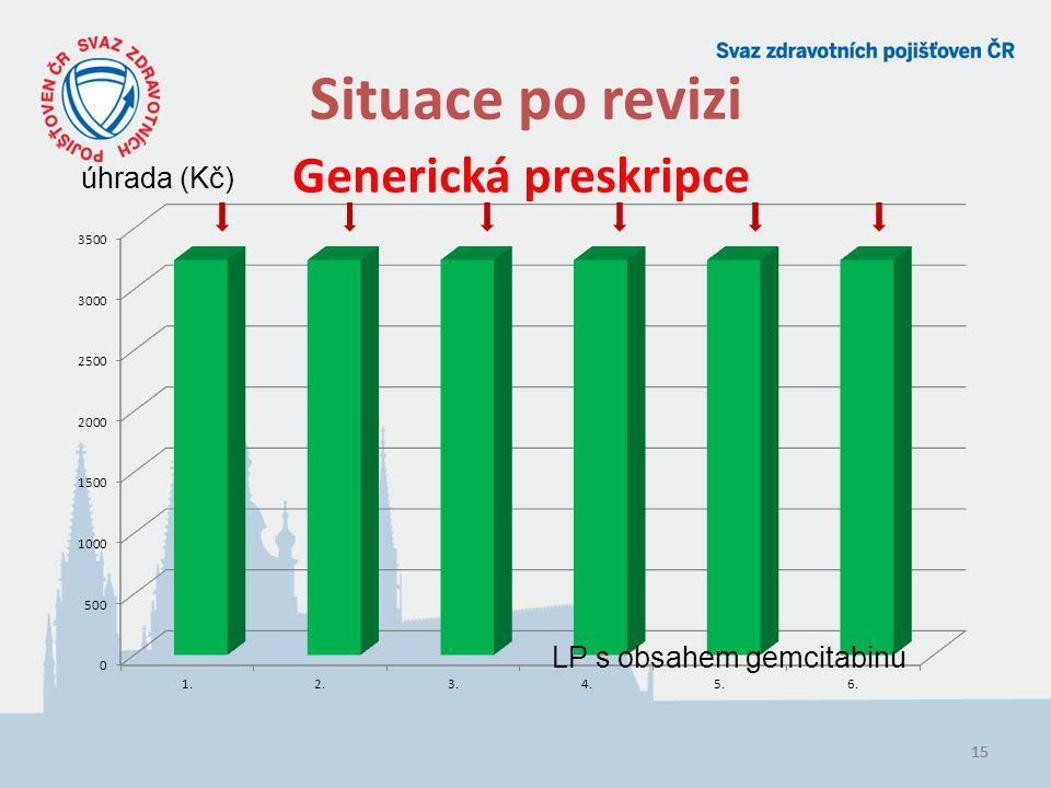 Situace po revizi Generická preskripce úhrada (Kč)