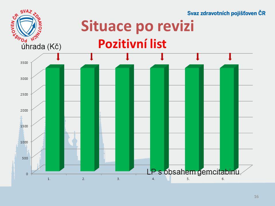 Situace po revizi Pozitivní list úhrada (Kč) LP s obsahem gemcitabinu