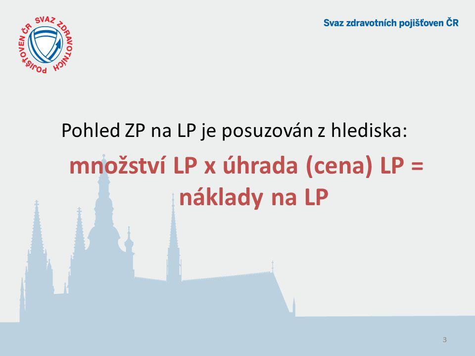 množství LP x úhrada (cena) LP = náklady na LP