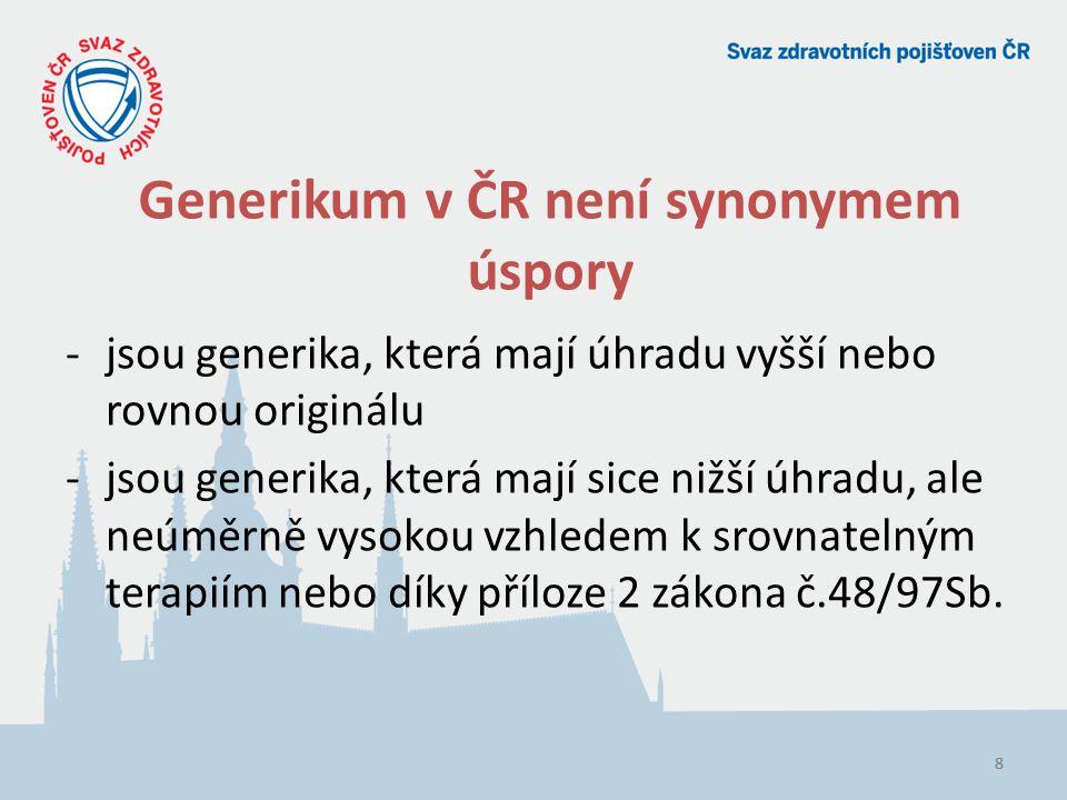 Generikum v ČR není synonymem úspory