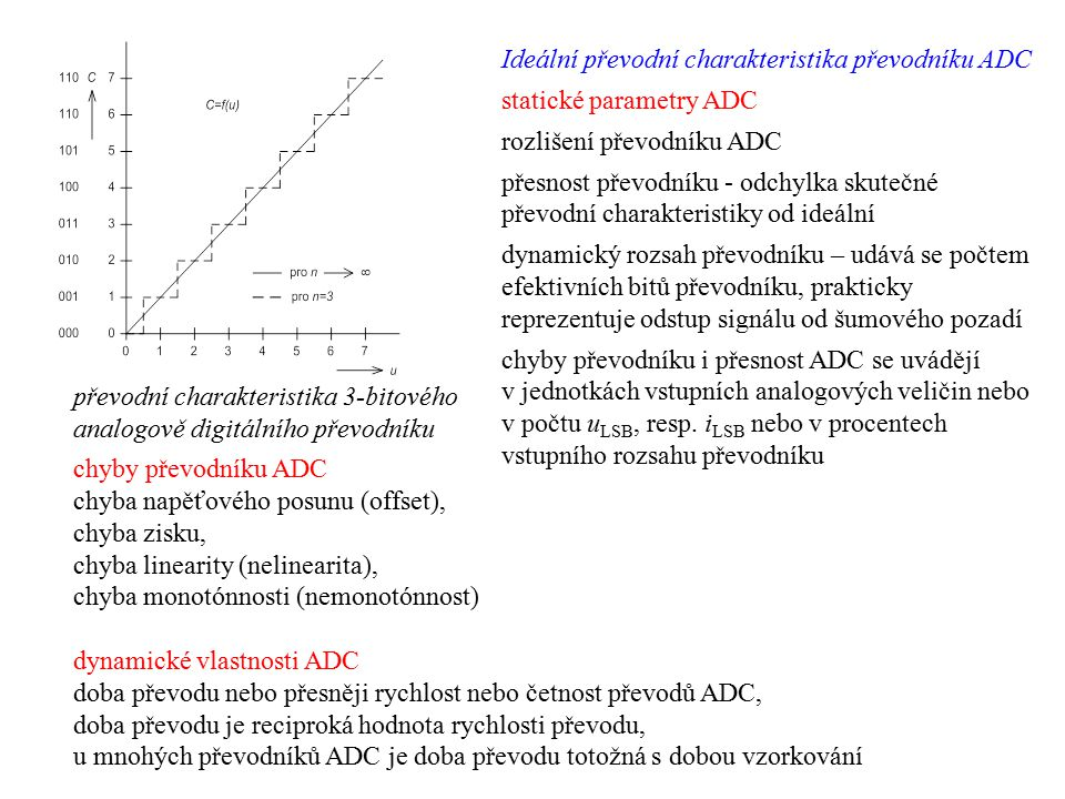 Ideální převodní charakteristika převodníku ADC