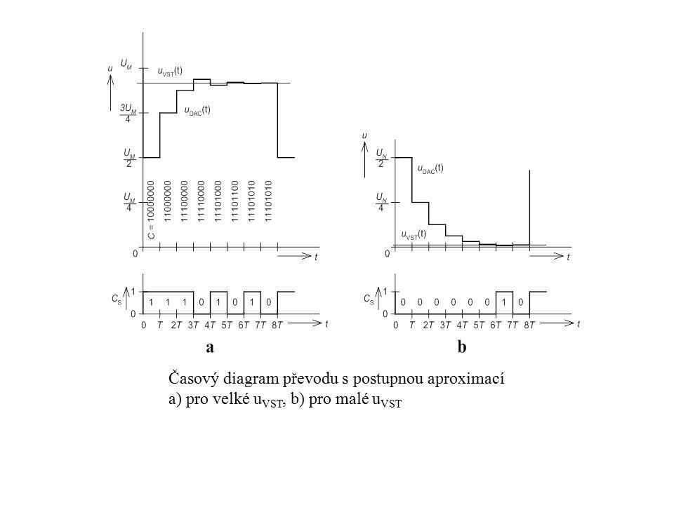 Časový diagram převodu s postupnou aproximací