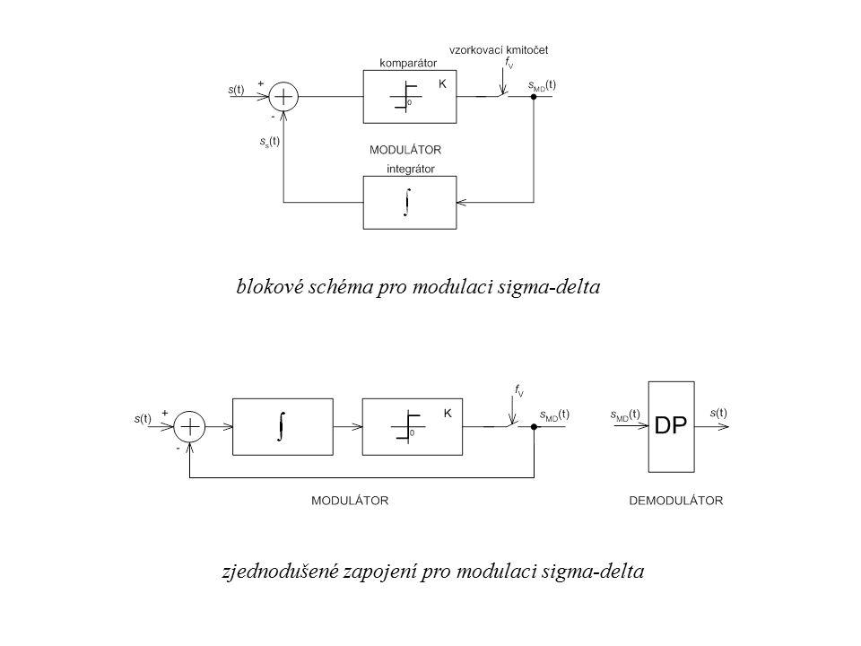 blokové schéma pro modulaci sigma-delta