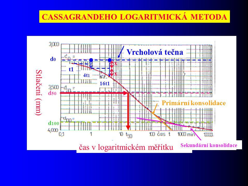 CASSAGRANDEHO LOGARITMICKÁ METODA