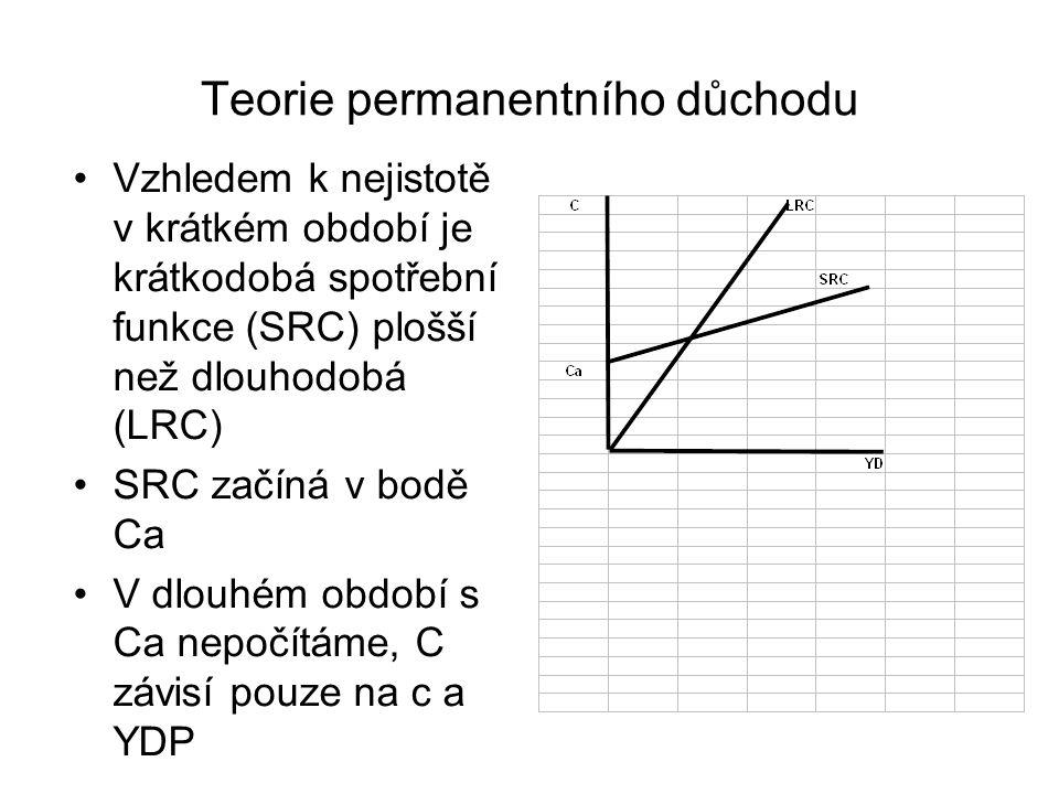 Teorie permanentního důchodu