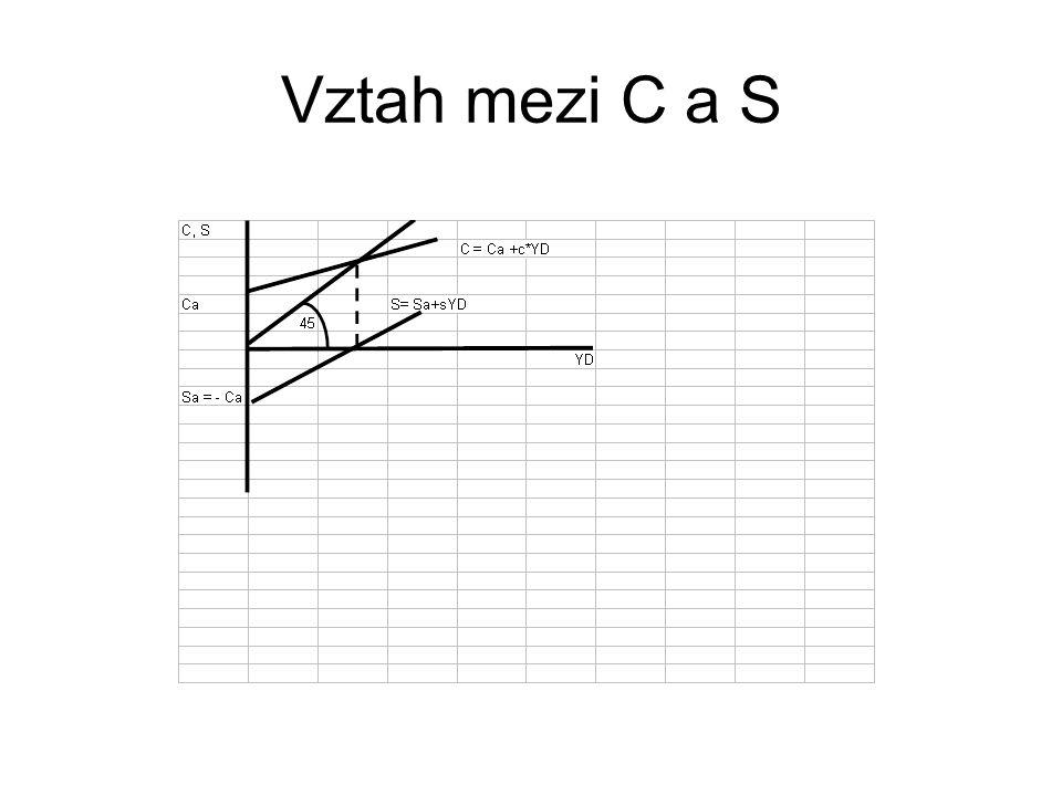 Vztah mezi C a S