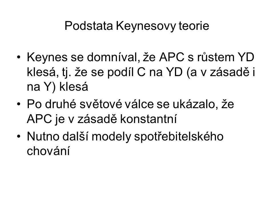 Podstata Keynesovy teorie