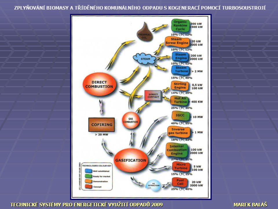 TECHNICKÉ SYSTÉMY PRO ENERGETICKÉ VYUŽITÍ ODPADŮ 2009 MAREK BALÁŠ