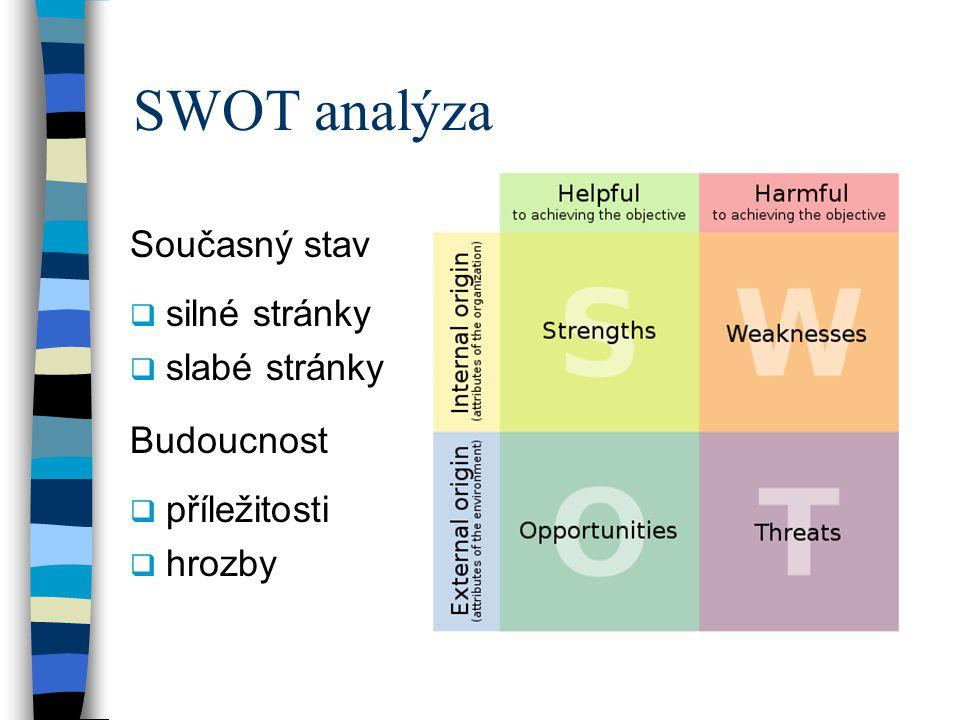 SWOT analýza Současný stav silné stránky slabé stránky Budoucnost