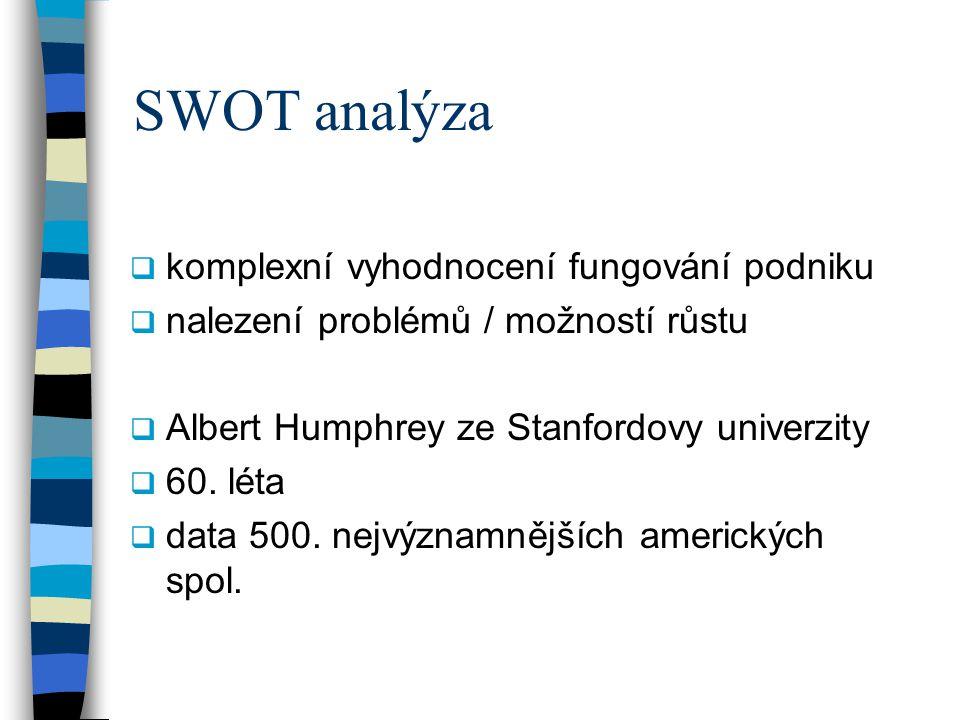 SWOT analýza komplexní vyhodnocení fungování podniku