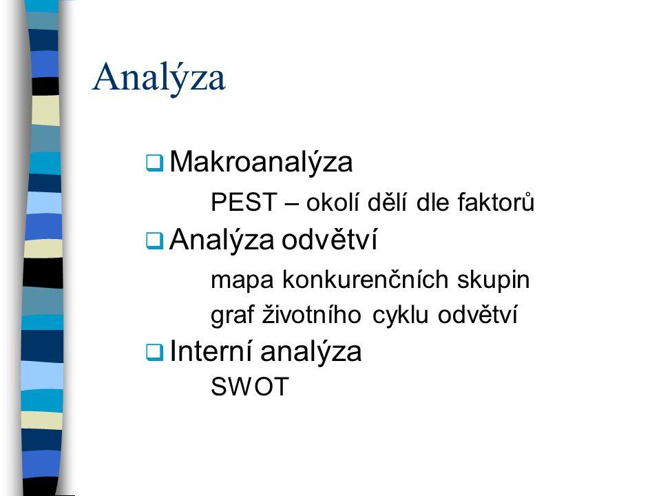 Analýza Makroanalýza PEST – okolí dělí dle faktorů Analýza odvětví